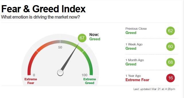 Fear & Greed Index のグラフ